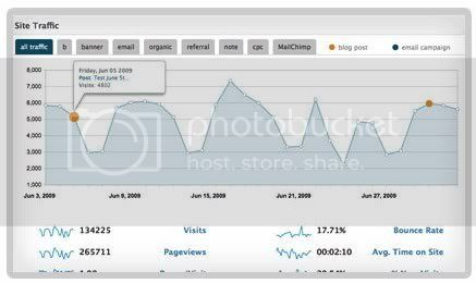 analytics plugin Analytics360, Google Analytics en tu panel de WordPress